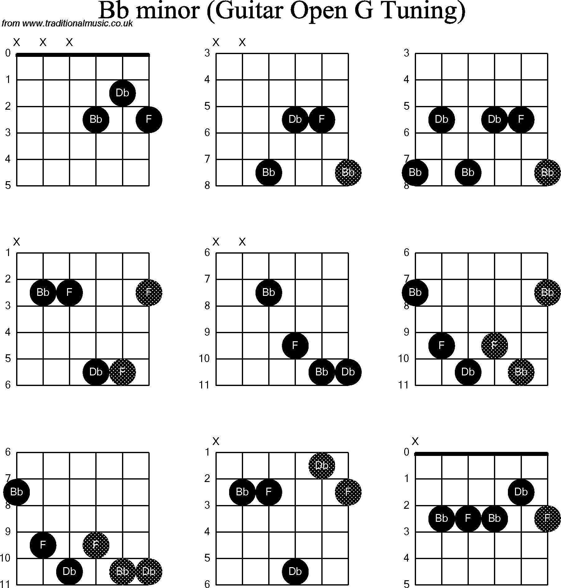G Minor Chord   Guitar chords beginner, Bass guitar chords, Guitar ...
