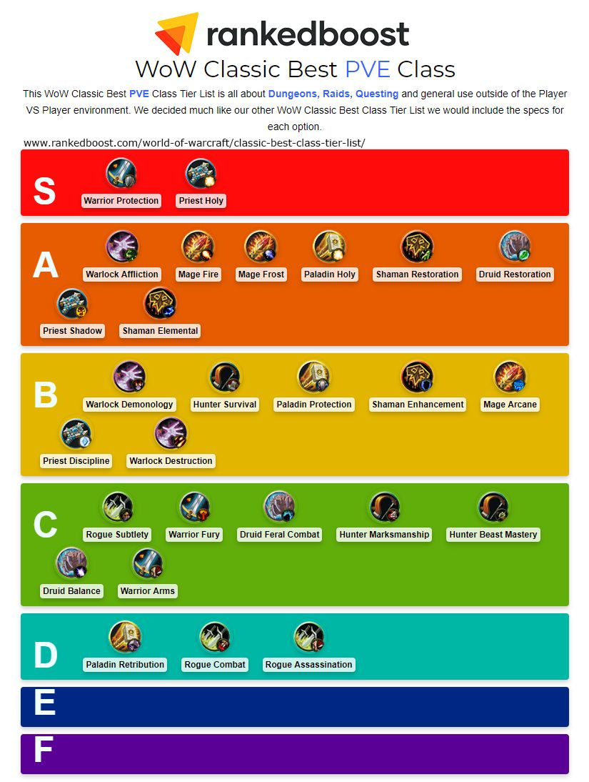 World of Warcraft Classic Best Class Tier List (With