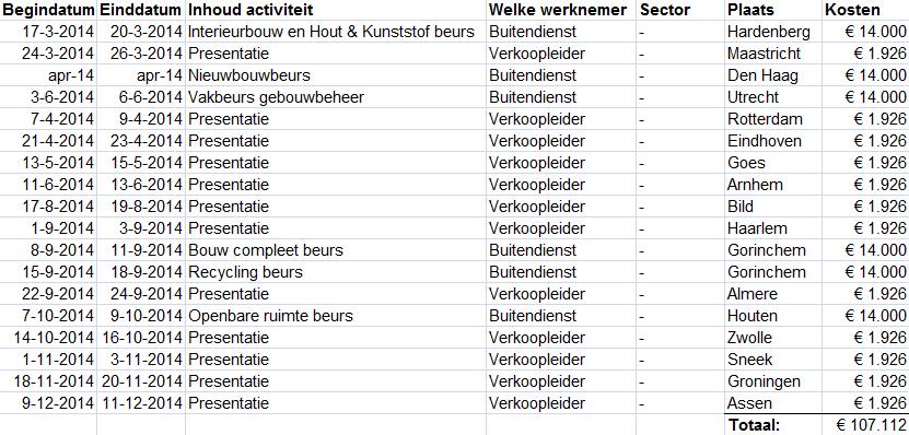Ahrend Kantoormeubelen Rotterdam.Het Planningsschema Voor Het Verkoopplan Voor Ahrend Kantoormeubelen