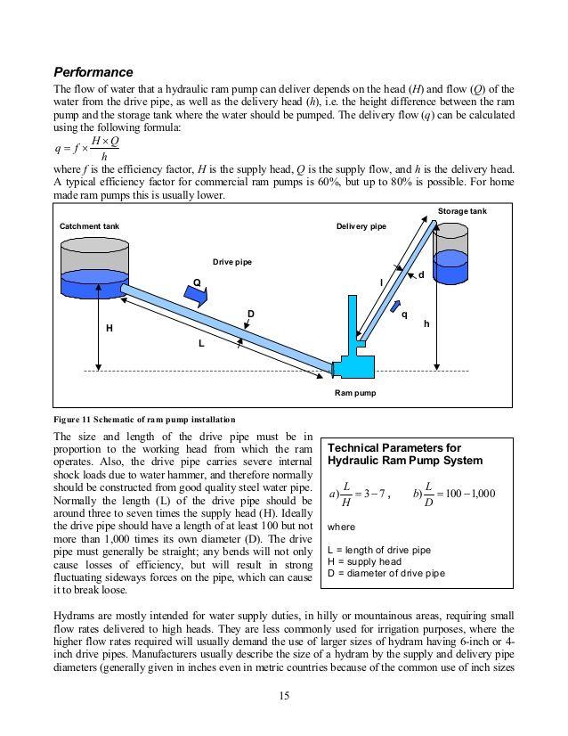 ram pump and solar pump training green empowerment 15 638 jpg 638 rh pinterest com hydraulic ram pump schematic