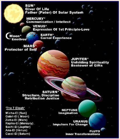 7 PLANETS OF ELOHIM