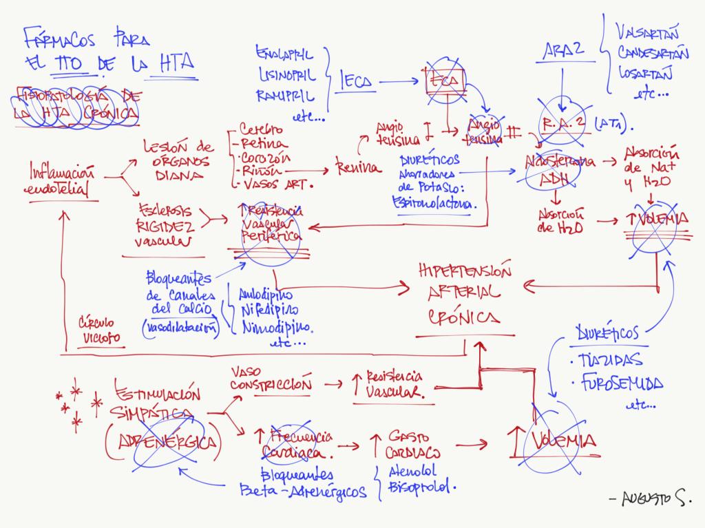 IMG_1339 - Hipertension arterial, Enfermeria