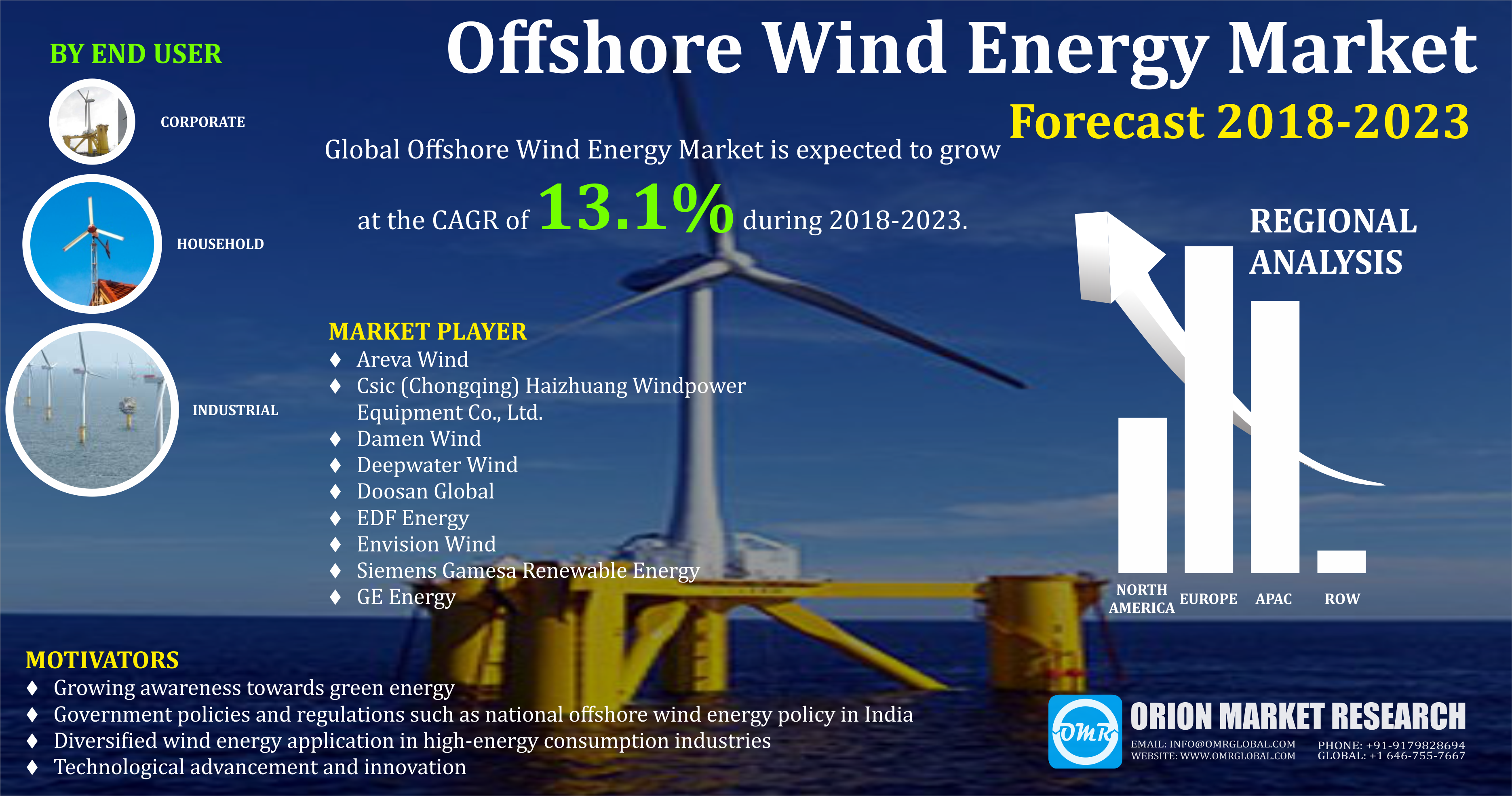 Offshore Wind Energy Market Research and Forecast 2018-2023 | Energy