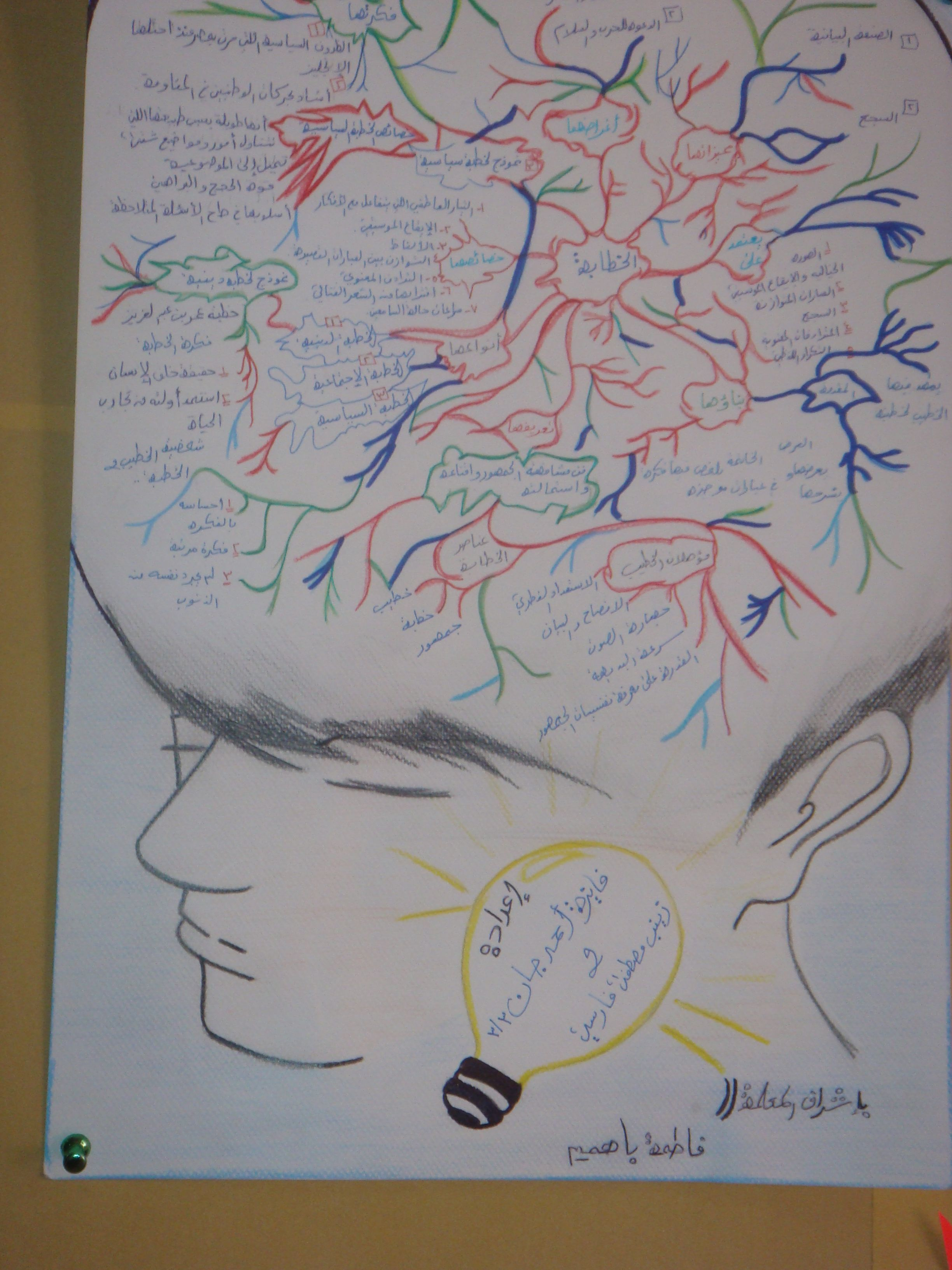 خريطة ذهنية جذابة لطالبات الصف الثالث Sketches Design Thinking Smart Kids