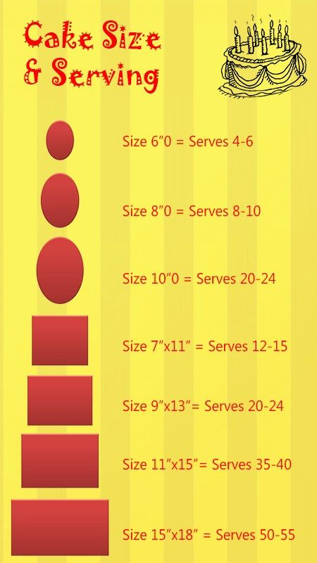 Cake sizes and Servings big is better even if you have cake for the ...