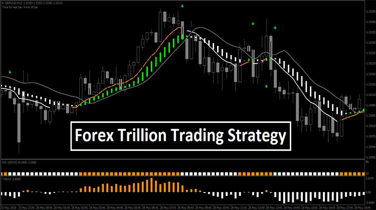 Trillion Fx Strategy Mt4 Intraday Trading Trading Strategies