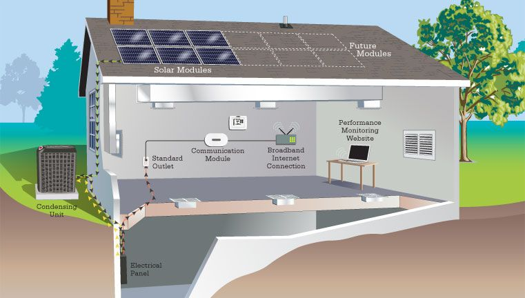 Solar House Lennox Sells A Solar Powered Home Comfort System I