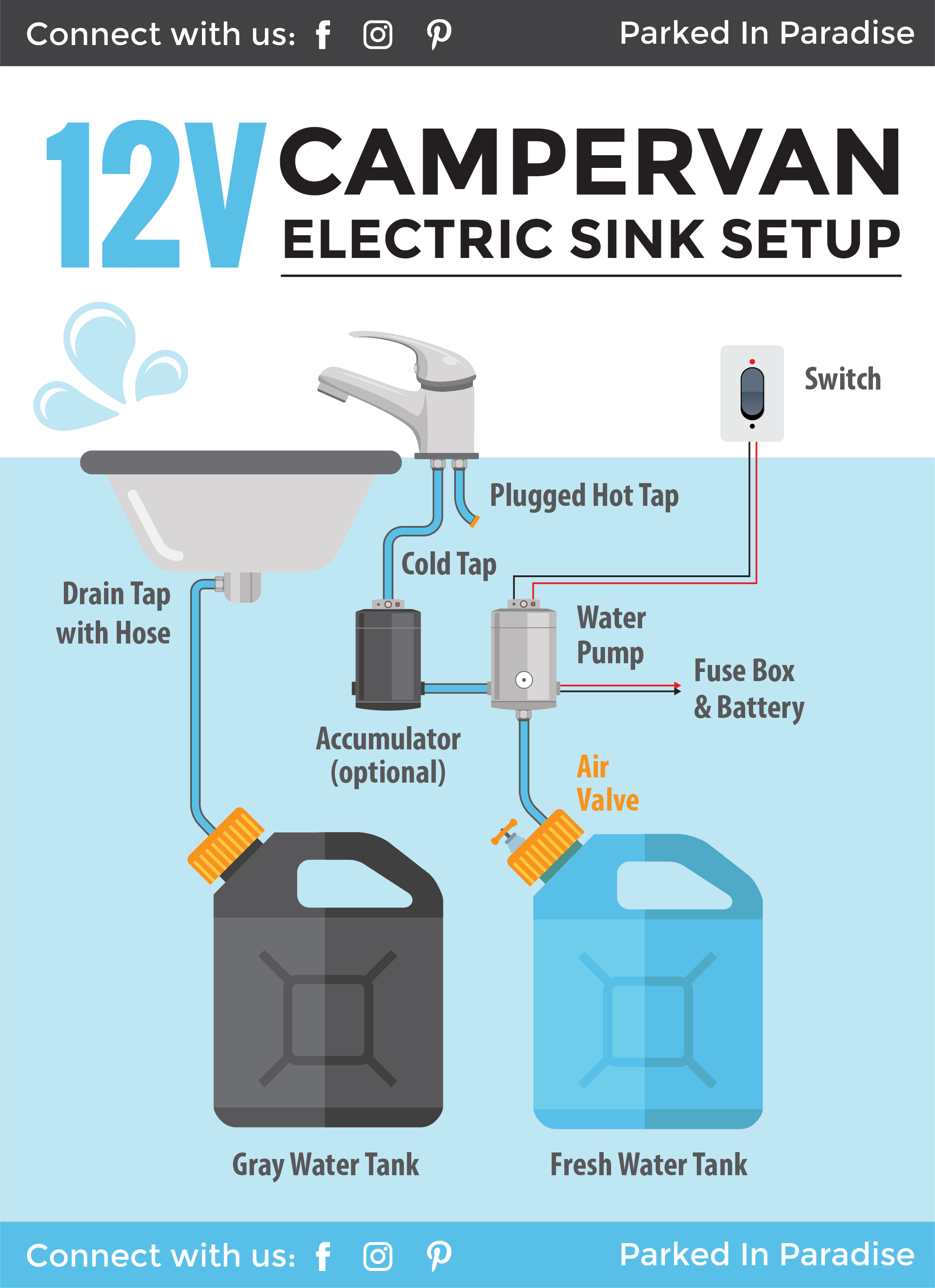 How To Install A Campervan Water System Sink Plumbing Diagrams Camper Van Van Life Diy Campervan