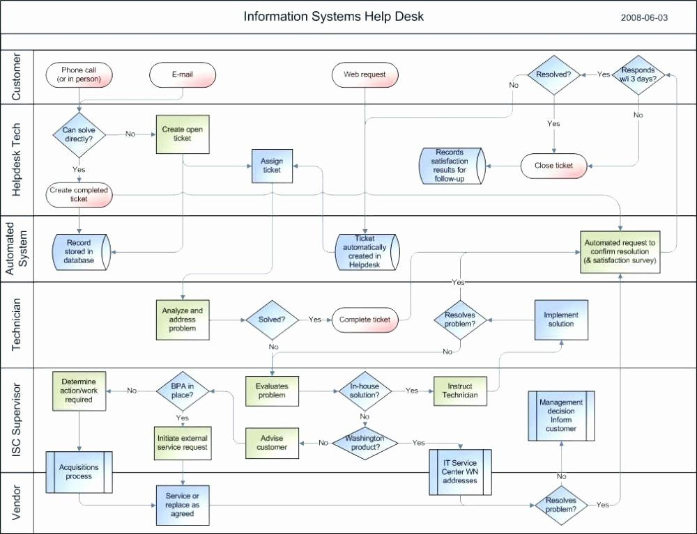 Elegant Visio Flow Chart Template In 2020 Flow Chart Flow Chart