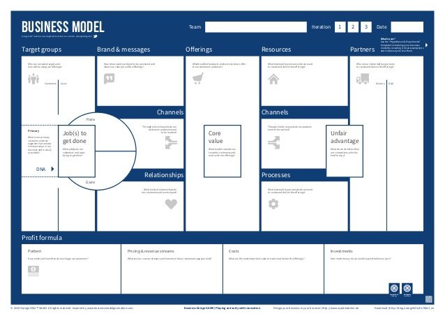 Business design game business model template startup pinterest the business model canvas has been designed to visualize the essential ingredients of a business model as a future business scenario on one page cheaphphosting Choice Image