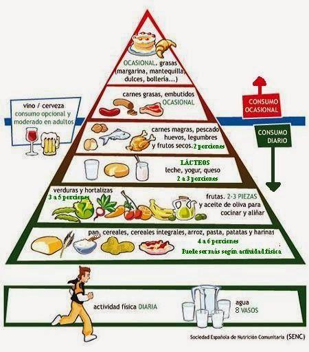 tabla de dieta de alimentos para la diabetes