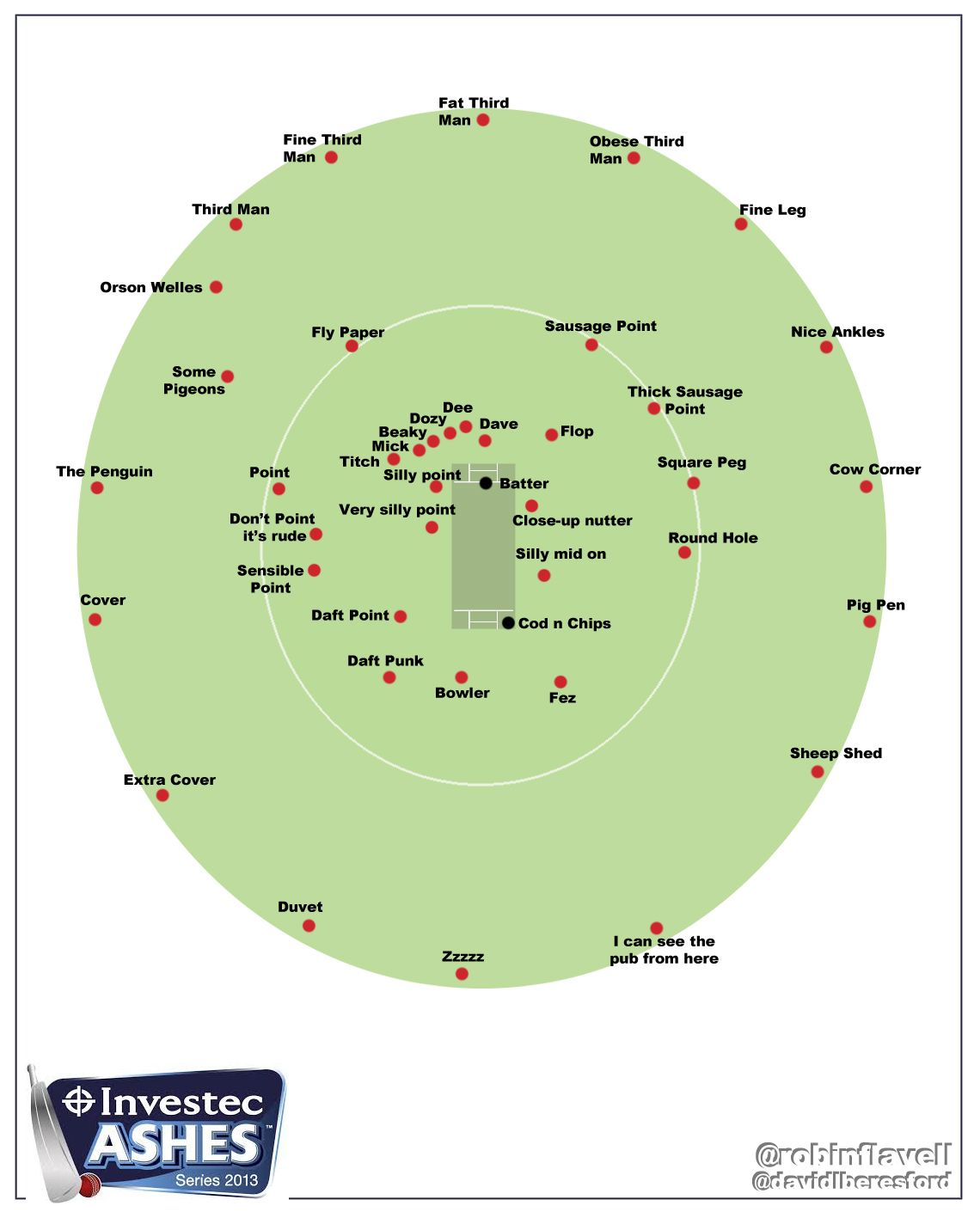 hight resolution of cricket fielding positions for beginners