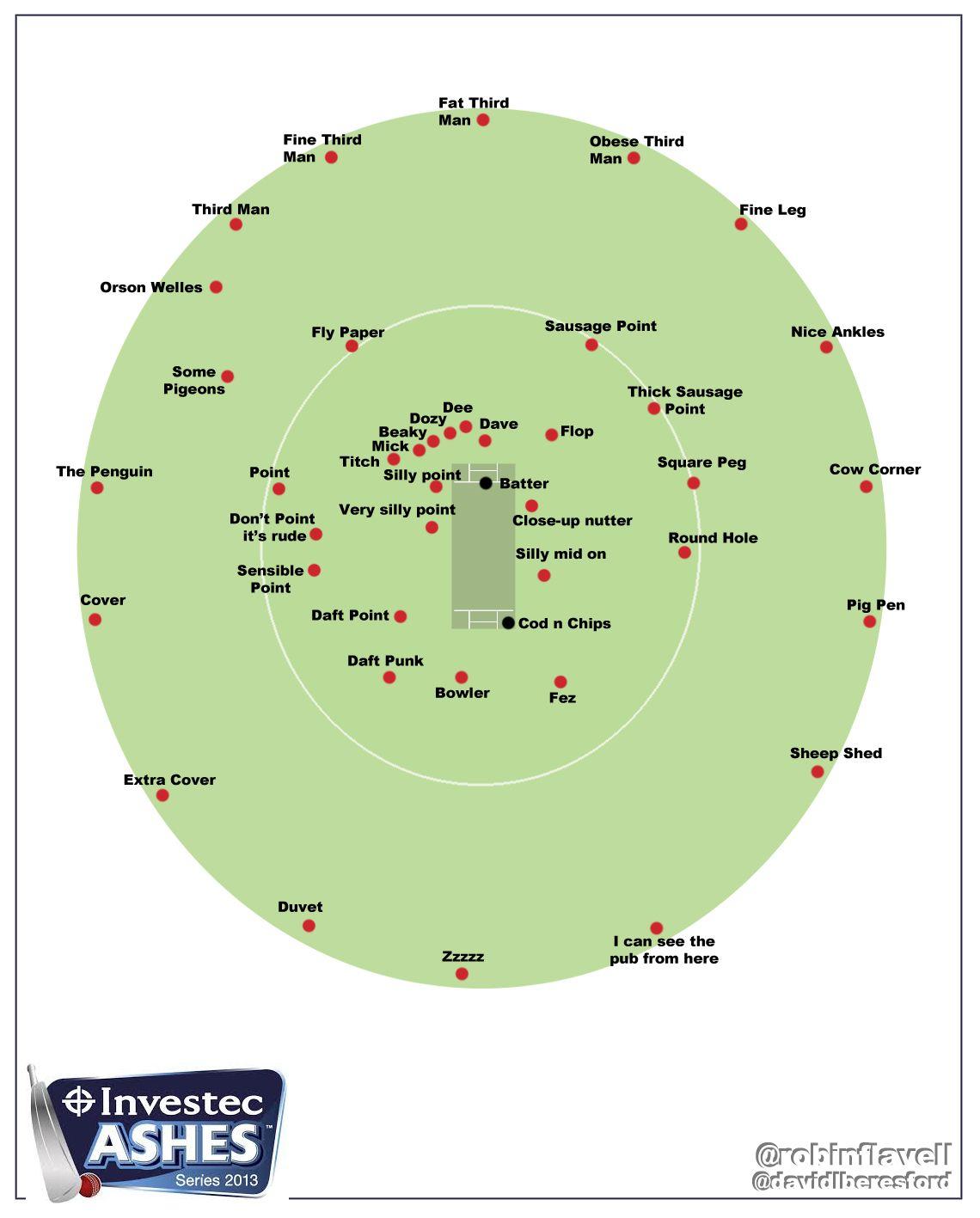 medium resolution of cricket fielding positions for beginners