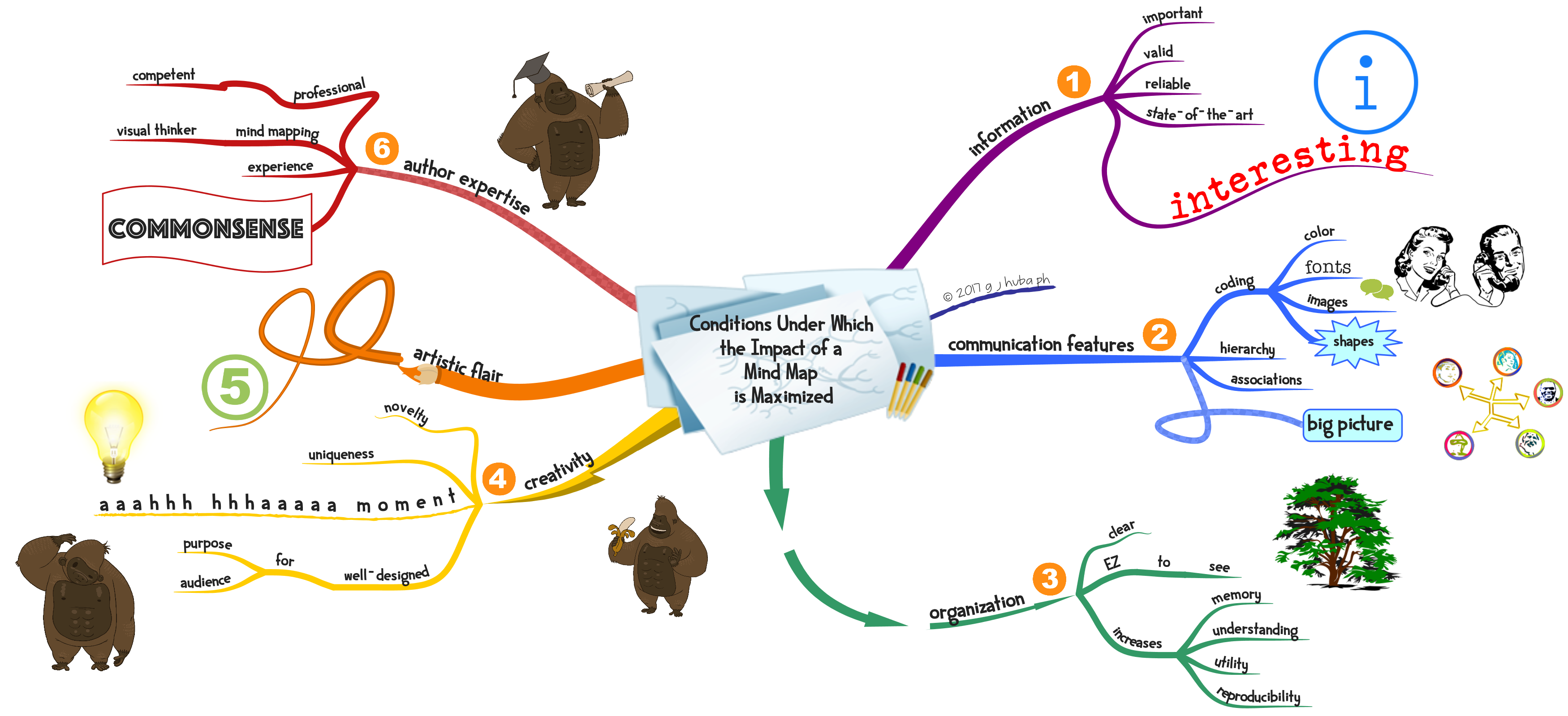 Conditions Under Which The Impact Of A Mind Map Is
