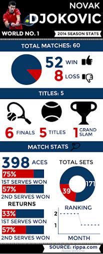 Estas son las estadísticas de #Djokovic esta temporada  http://www.realsport.es