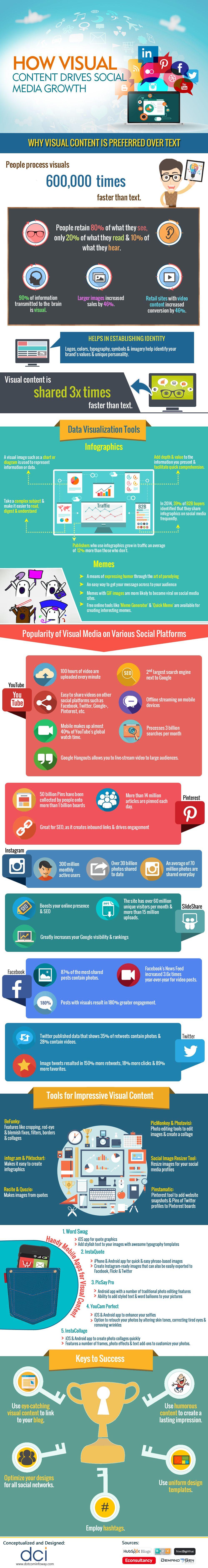 How Visual Content Drives Social Media Growth #infographic #SocialMedia #ContentMarketing