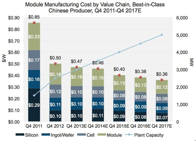 Gtm Research Is Forecasting That Chinese Silicone Based Pv Modules Will Cost 36 Cents Per Watt To Produce In 2017 Down Solar Panel Cost Solar Panels Solar Cost
