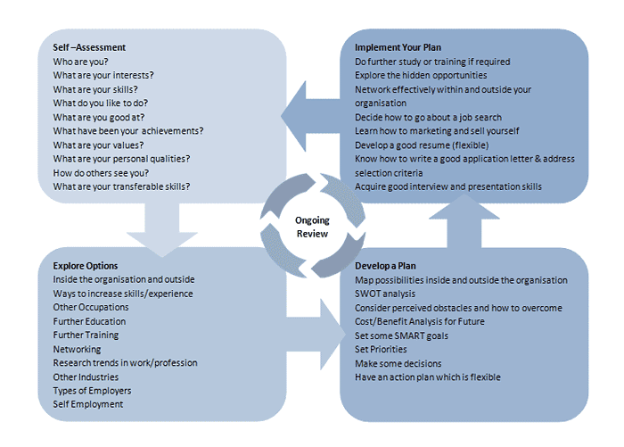 A map of the career development process illustrating the flow ...