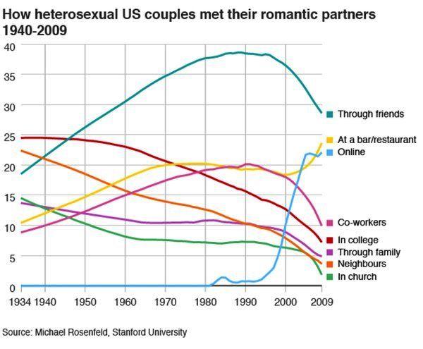 stanford online dating