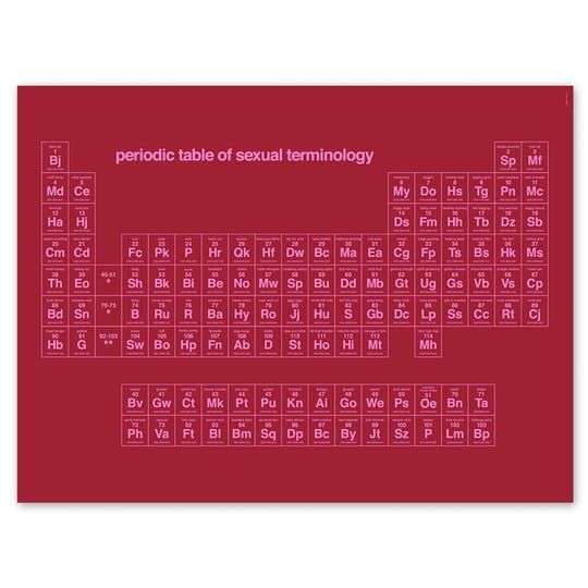 Periodic Table of Sex Terms Apartment Purchases Pinterest - copy periodic table c