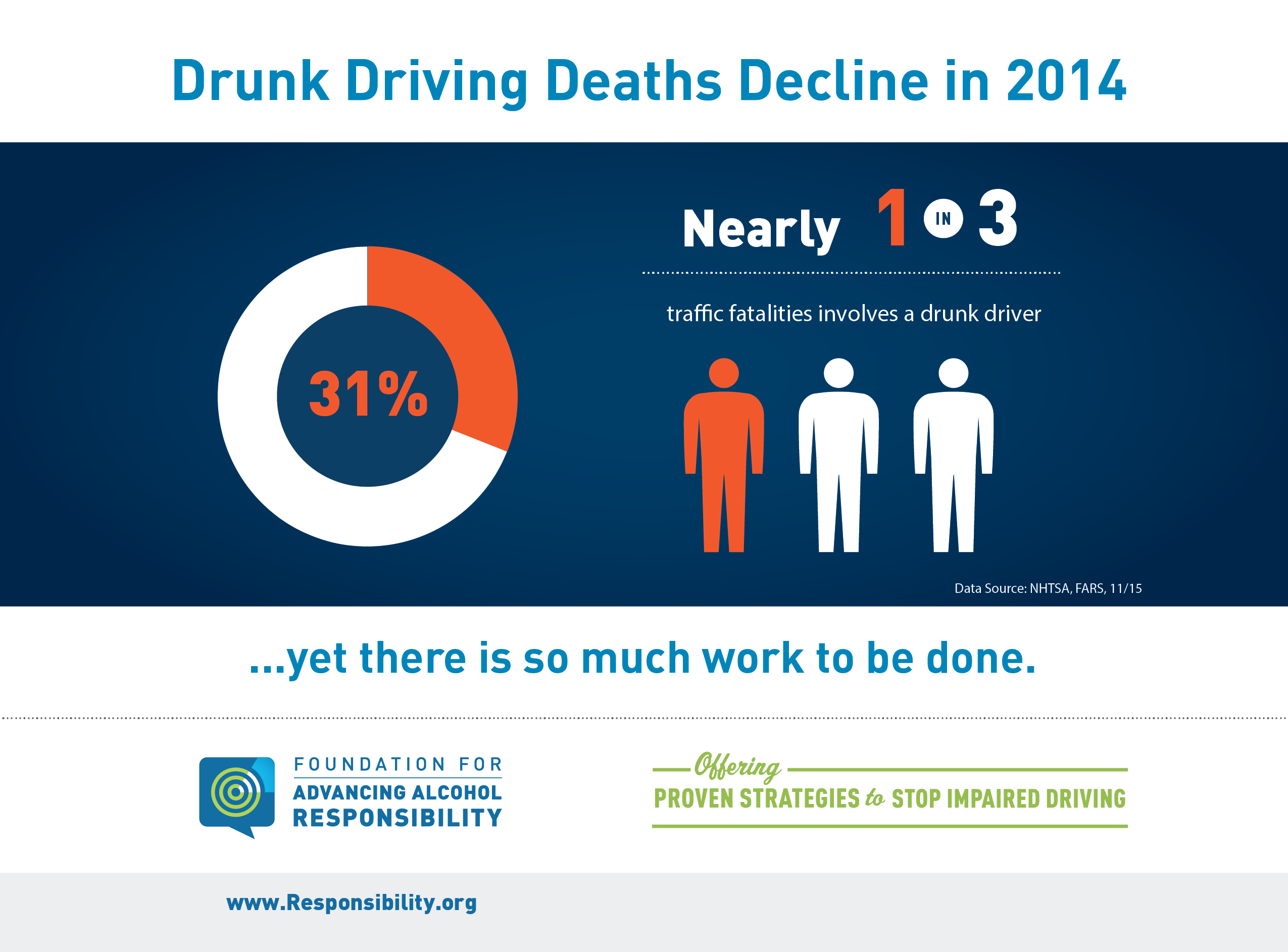 Drunk Driving Deaths >> Pin On Insights For Parents