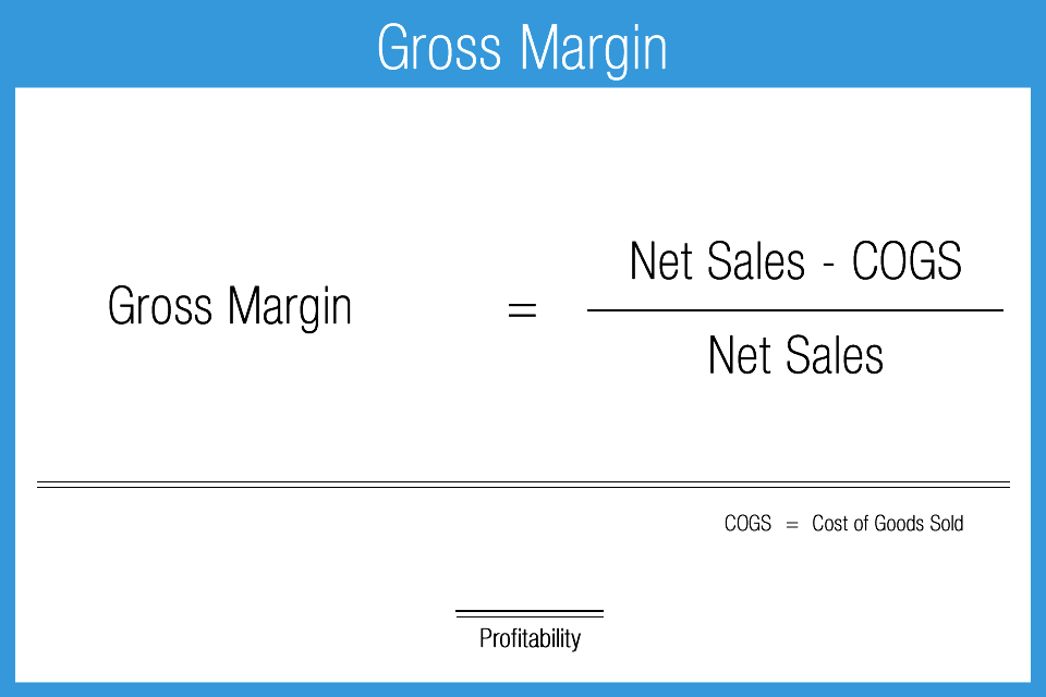 Formulas For Profitability Ratios The Gross Margin Operating
