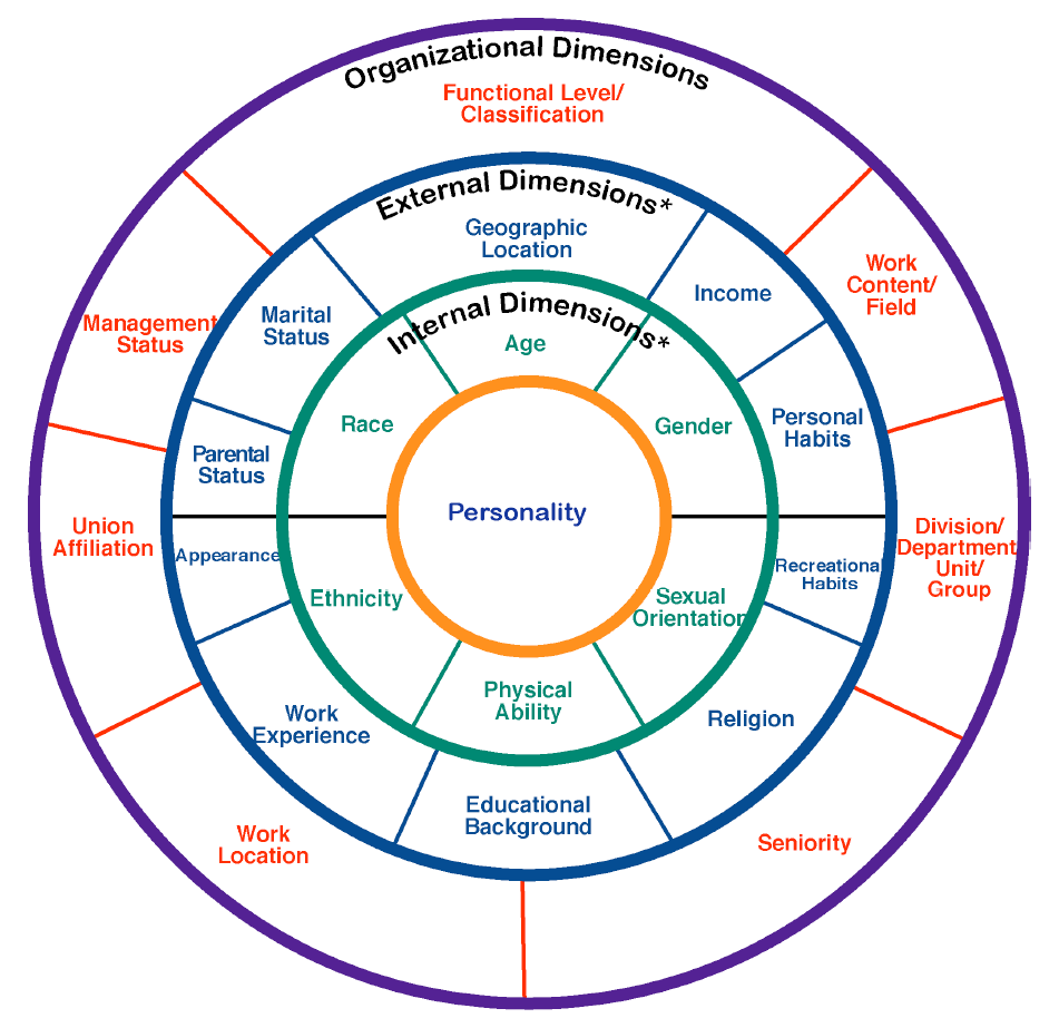 multicultural competency Cultural competence in a multicultural world may not lend itself to cultural competence the dynamics of building culturally competent organizations.