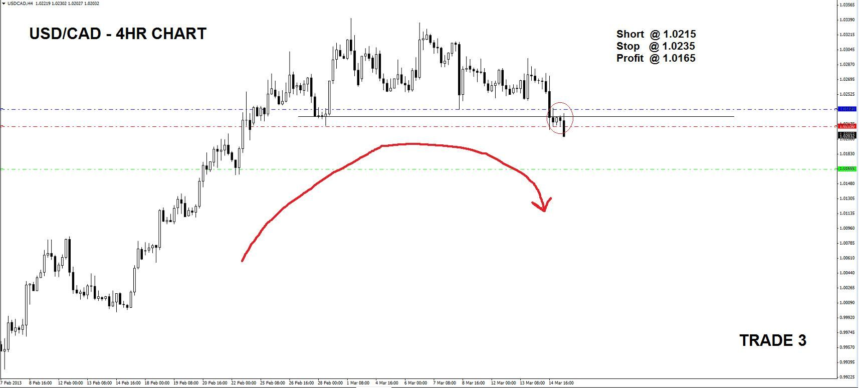 USD/CAD 4HR SHORT 15TH MARCH 2013