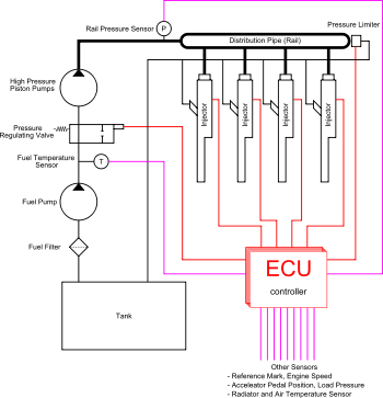 common rail sel engine diagram common diy wiring diagrams 17 mels ideias sobre common rail no arte de garagem
