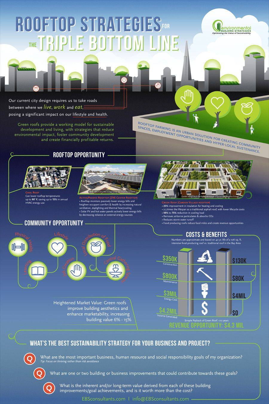 Green Roof Cost And Benefits Infographic Green Roof Green Roof