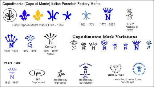 Capodimonte Italian Porcelain Marks Chart   Antique pottery marks ...