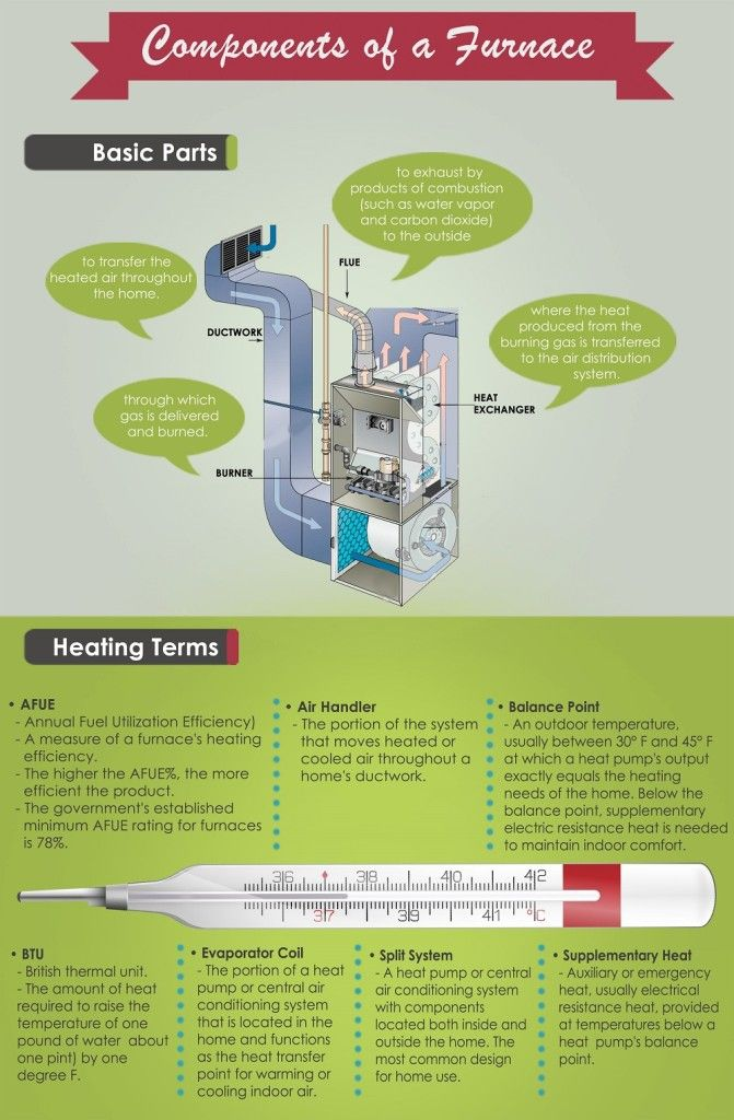 Are you interested in knowing the Components of a Furnace