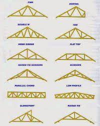 Image Result For Jenis Jenis Atap Genting Roof Truss Design Roof Trusses Roof Repair