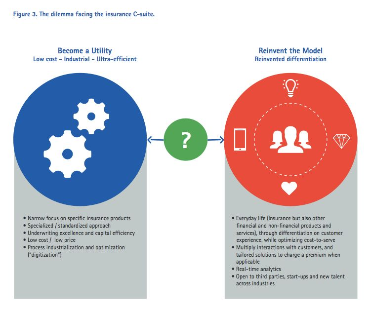 Customer Centricity In The Digital Era Part 1 Introduction
