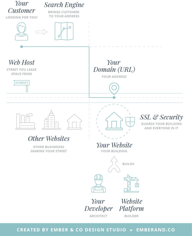 Website Hosting, Website Domains, SSL Certificates
