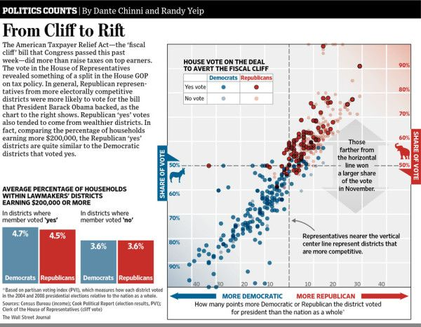How Congress Voted On The Fiscal Cliff Bill Fiscal Congress Graphing