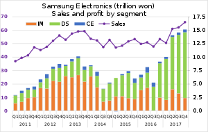 Samsung Electronics Wikipedia Samsung Electronics Segmentation
