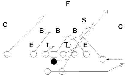 Pin by Blair Jones on Football Plays and Formations
