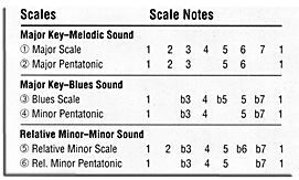 Scale Chart  Educador Musical    Basic Music Theory