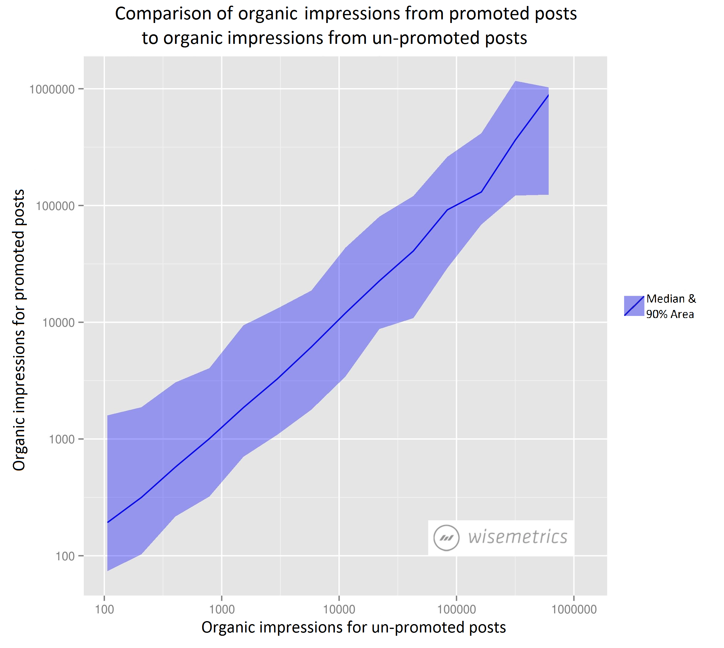 Comparison of organic impressions from promoted posts to organic impressions from un-promoted posts