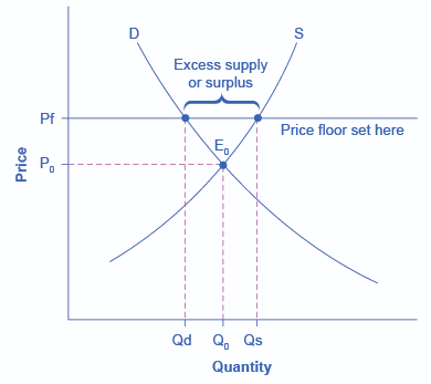 The Graph Shows An Example Of A Price Floor Which Results In A Surplus Khan Academy Flooring Price