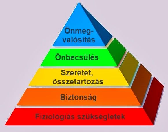Maslow-piramis | Pie chart, About me blog, Chart