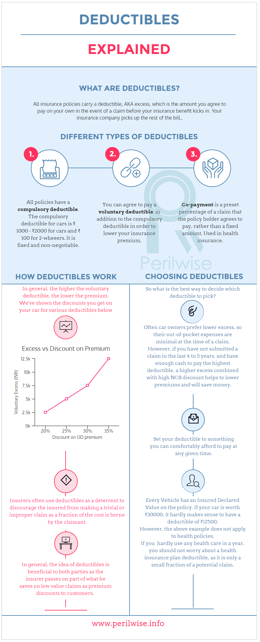 Deductibles Or Excess Everything You Need To Know