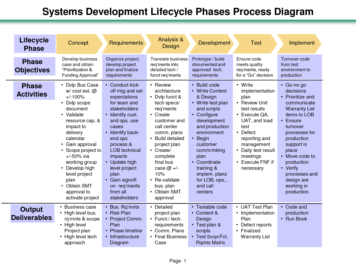 Software Testing Life Cycle Diagram Mikuni Flat Slide Carb Project Phases Systems Development Lifecycle
