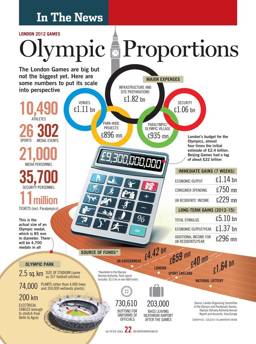 Olympic Proportions, by Sajeev Kumarapuram | businessworld | Pinterest