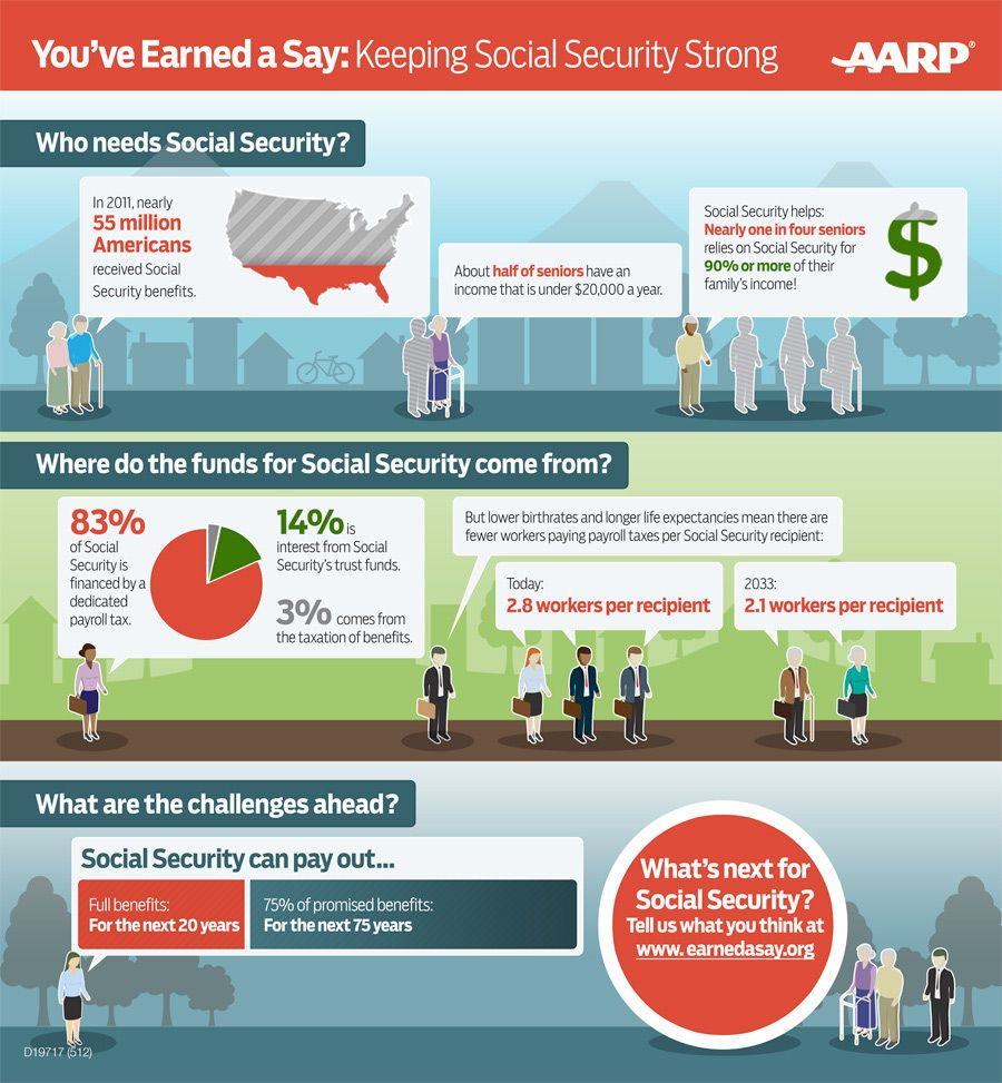 Social Security by the Numbers. Who still needs it