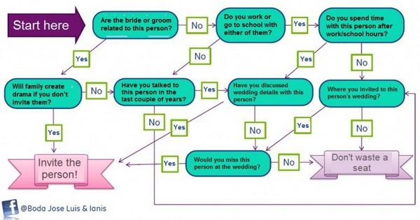 Like The Flow Chart For How To Decide Whether To Invite Someone To