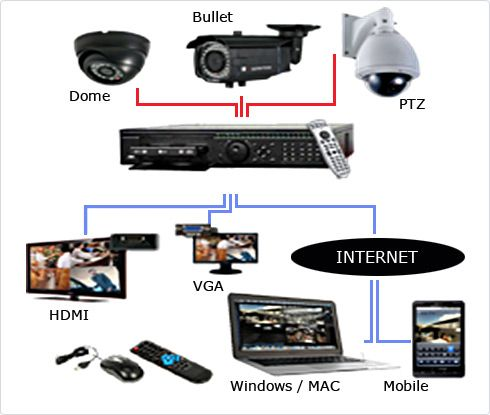 56389e83797 Security Cameras and Closed Circuit Television (CCTV) Installation