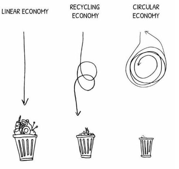 Ten Things | Zero waste, Zero waste lifestyle