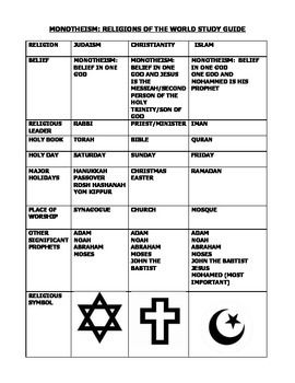 Religions Of The World Monotheism Grades Judaism - 7 major religions